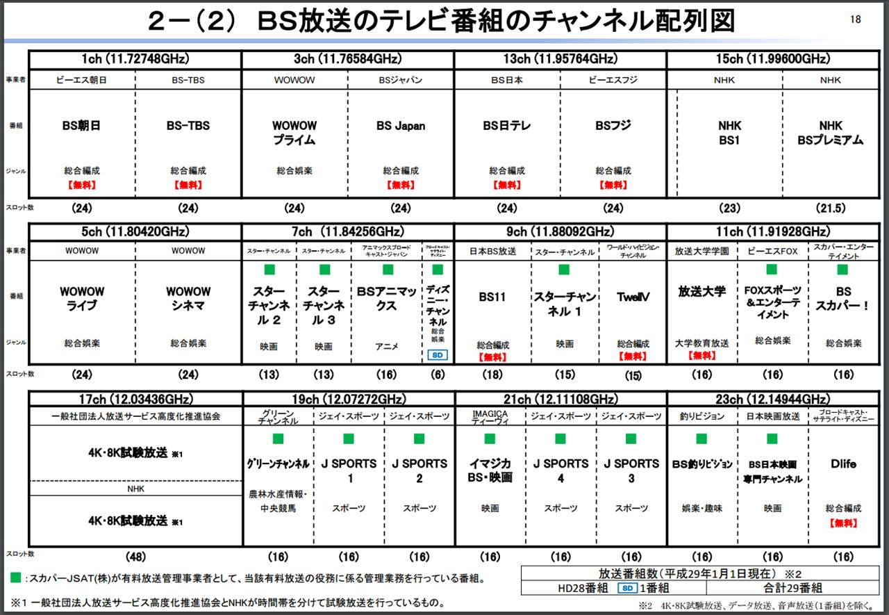 Category:日本のBS放送 (page 1)...