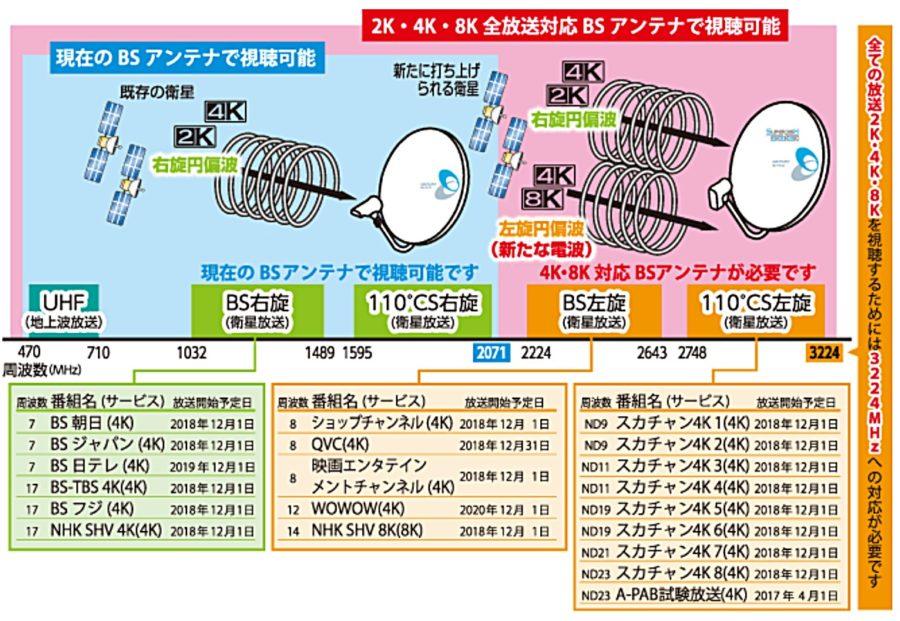BS/110度CS放送チャンネル一覧表...